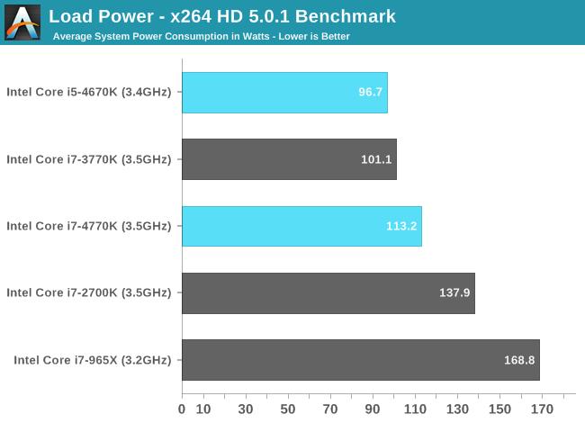 Load Power - x264 HD 5.0.1 Benchmark