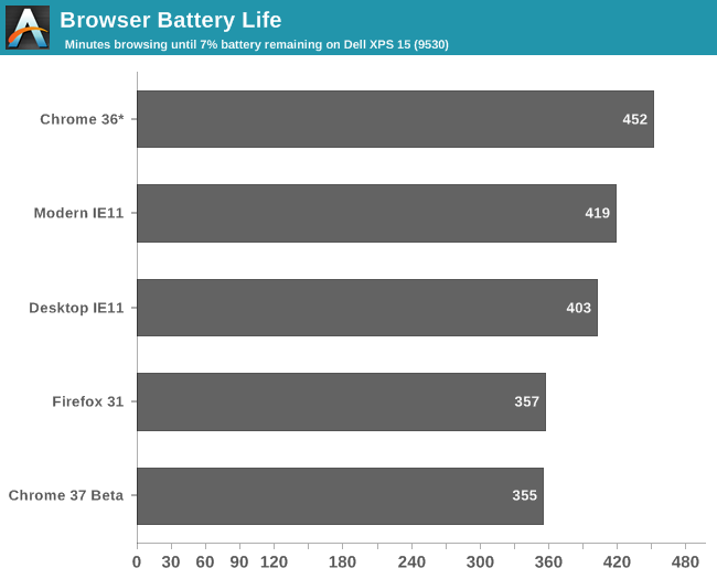 36231a553 Results and Analysis - Browser Face-Off: Battery Life Explored 2014