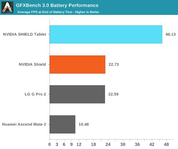 GFXBench 3.0 Battery Performance