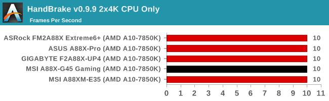HandBrake v0.9.9 2x4K CPU Only