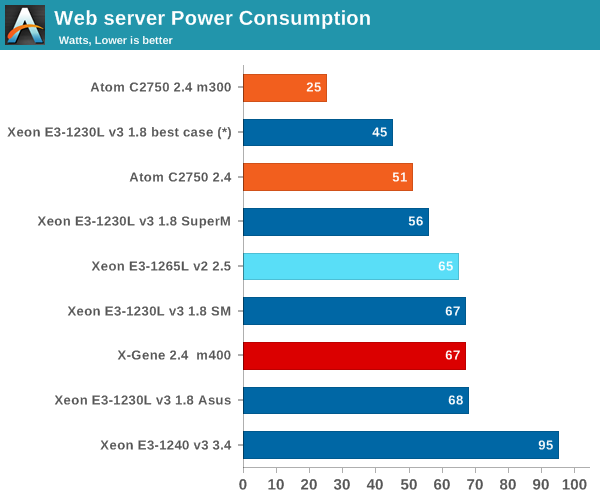 Web server Power Consumption