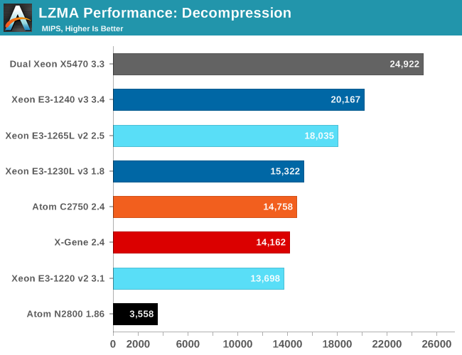 Multi-Threaded Integer Performance - X-Gene 1, Atom C2000 and Xeon