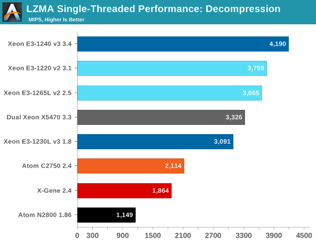 LZMA Single-Threaded Performance: Decompression
