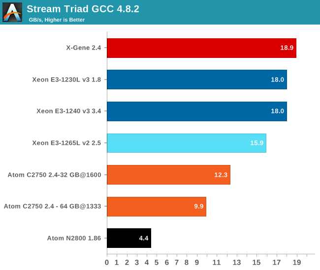 Stream Triad GCC 4.8.2