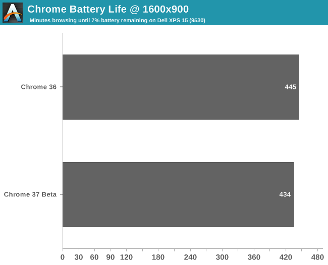 Chrome Battery Life @ 1600x900