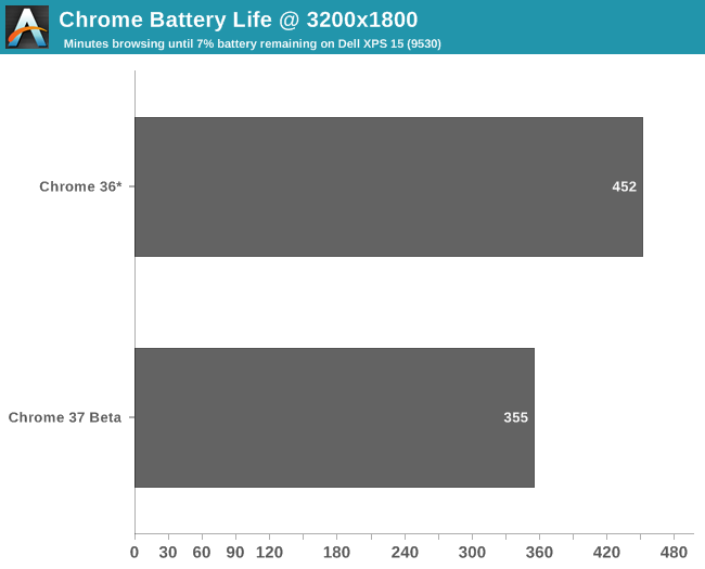 Chrome Battery Life @ 3200x1800