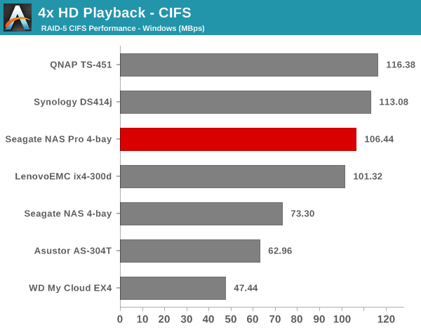 4x HD Playback - CIFS
