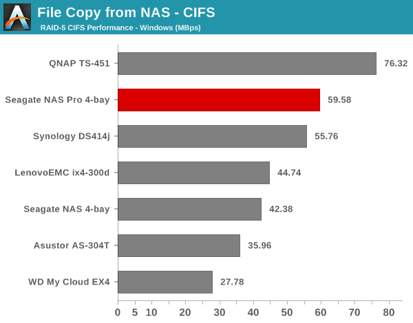 File Copy from NAS - CIFS