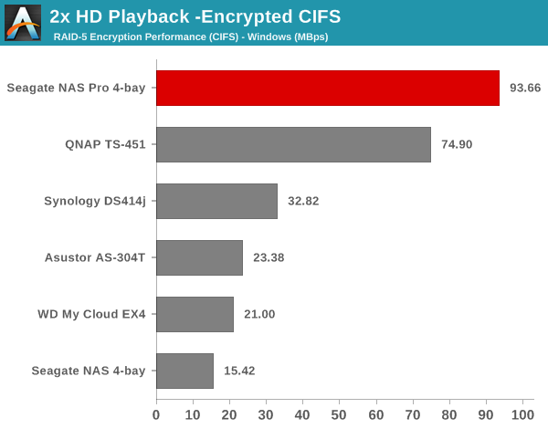 2x HD Playback - Encrypted CIFS