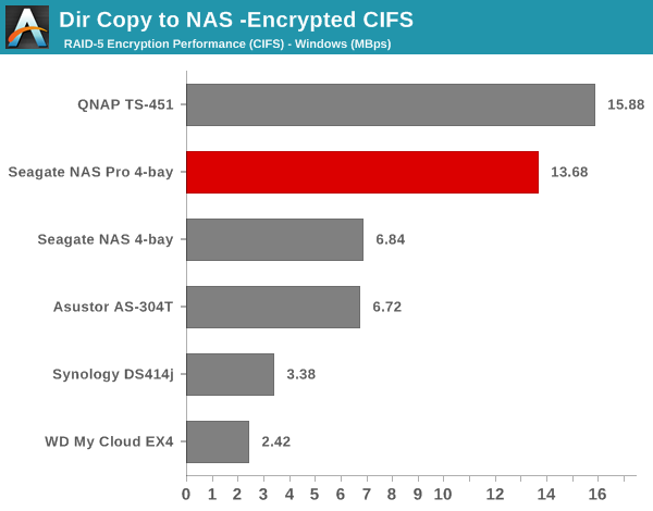 Dir Copy to NAS - Encrypted CIFS