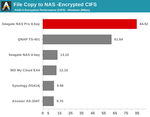 File Copy to NAS - Encrypted CIFS