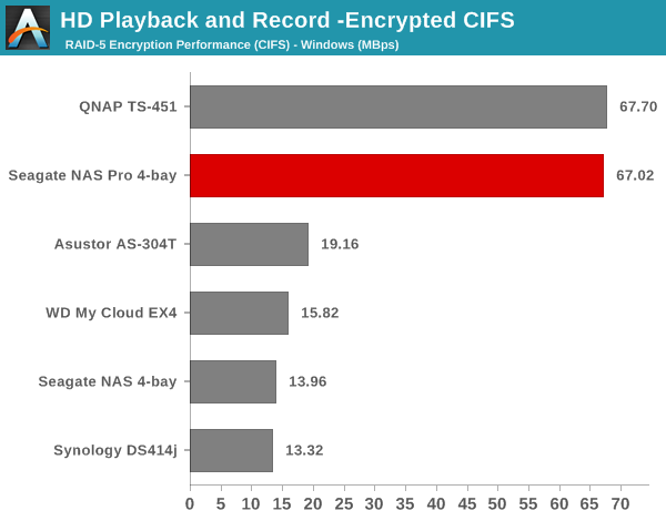 HD Playback and Record - Encrypted CIFS