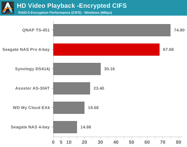 HD Video Playback - Encrypted CIFS