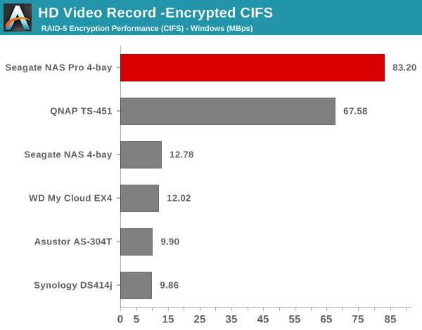 HD Video Record - Encrypted CIFS