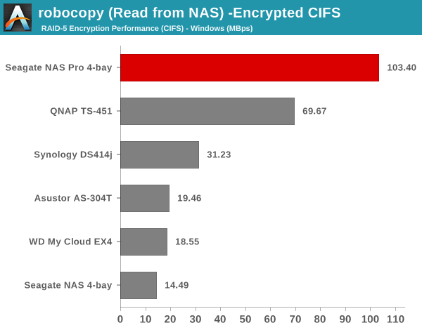 robocopy (Read from NAS) - Encrypted CIFS