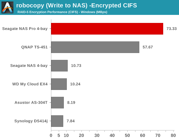 robocopy (Write to NAS) - Encrypted CIFS