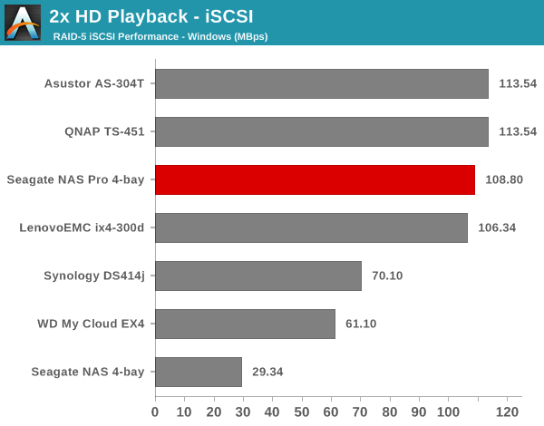 2x HD Playback - iSCSI