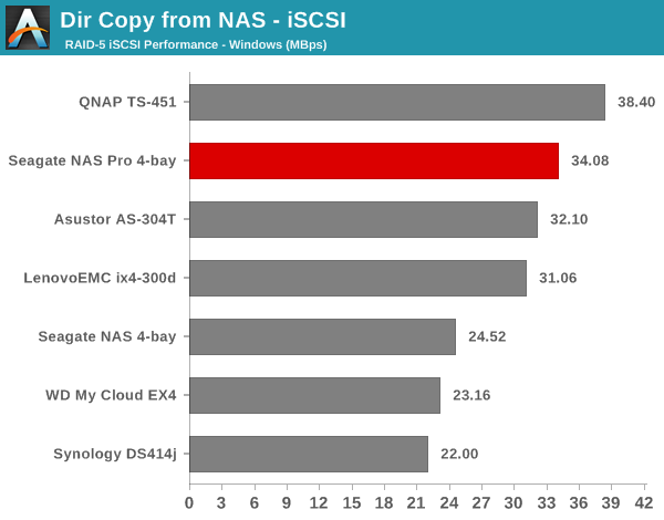 Dir Copy from NAS - iSCSI