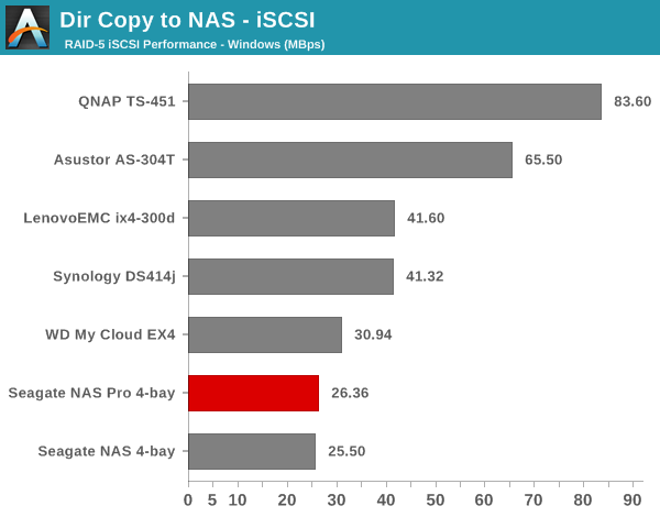 Dir Copy to NAS - iSCSI