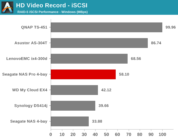 HD Video Record - iSCSI