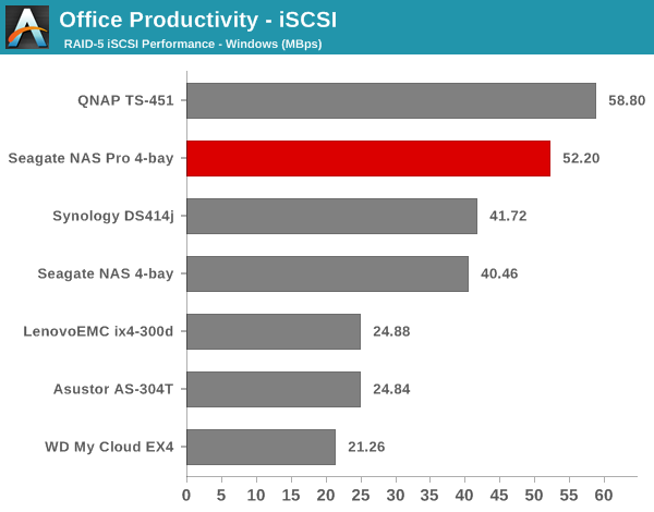 Office Productivity - iSCSI