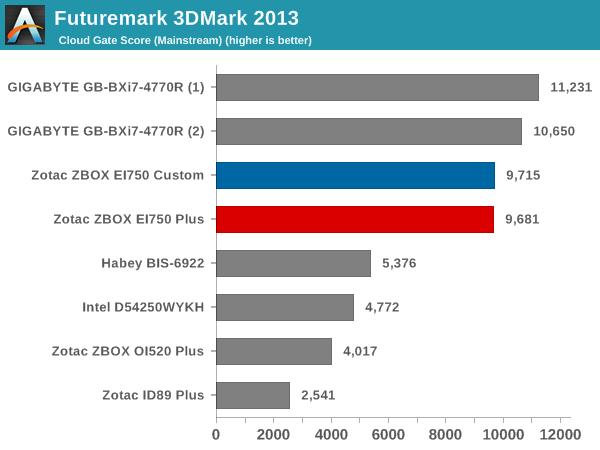 Futuremark 3DMark 2013