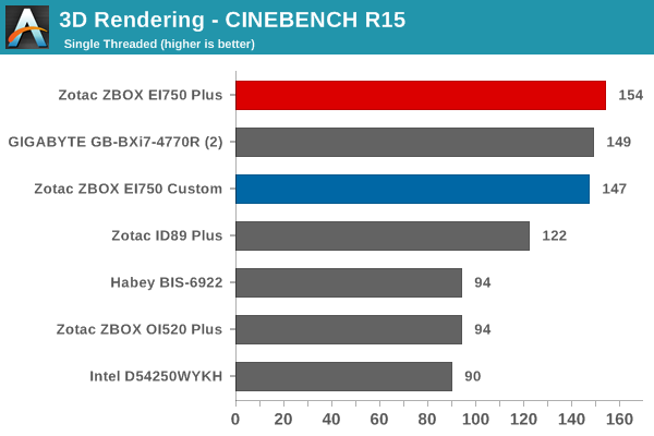 3D Rendering - CINEBENCH R15
