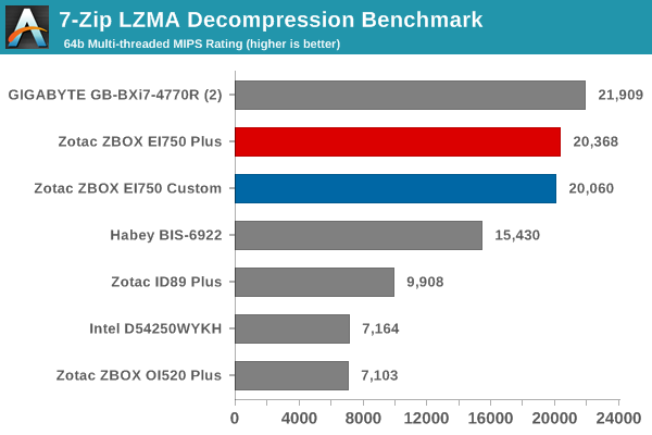 7-Zip LZMA Decompression Benchmark