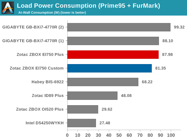 Load Power Consumption (Prime95 + FurMark)