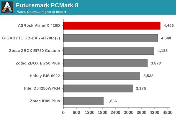 Futuremark PCMark 8