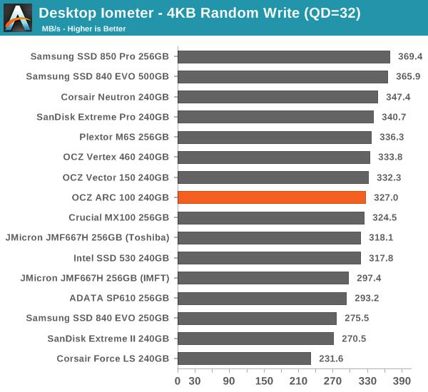 Desktop Iometer - 4KB Random Write (QD=32)