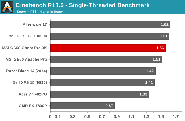 Cinebench R11.5 - Single-Threaded Benchmark