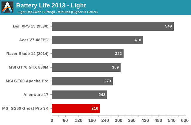 Battery Life 2013 - Light