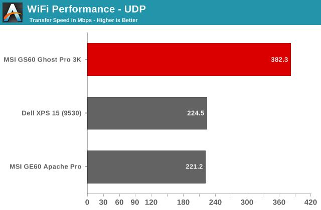WiFi Performance - UDP