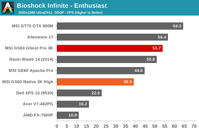 Bioshock Infinite - Enthusiast