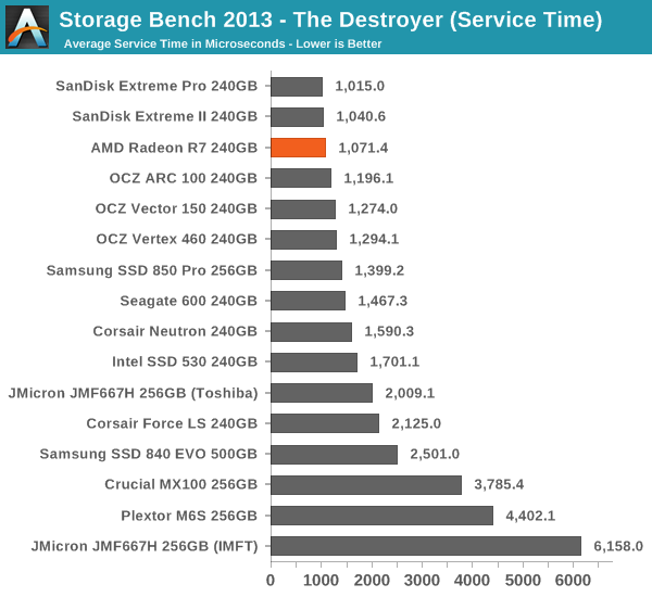Storage Bench 2013 - The Destroyer (Service Time)