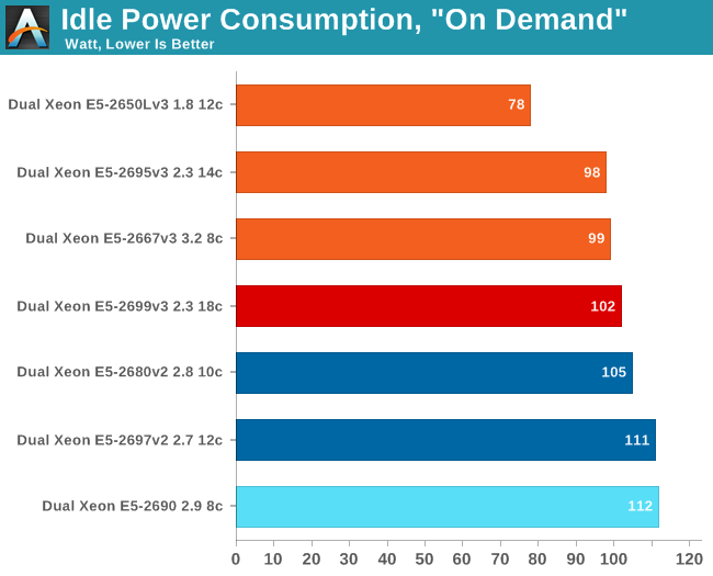 Idle Power Consumption, On Demand