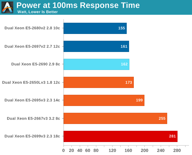 Power at 100 ms response time