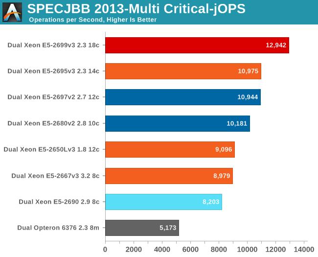 SPECJBB 2013-Multi Critical-jOPS