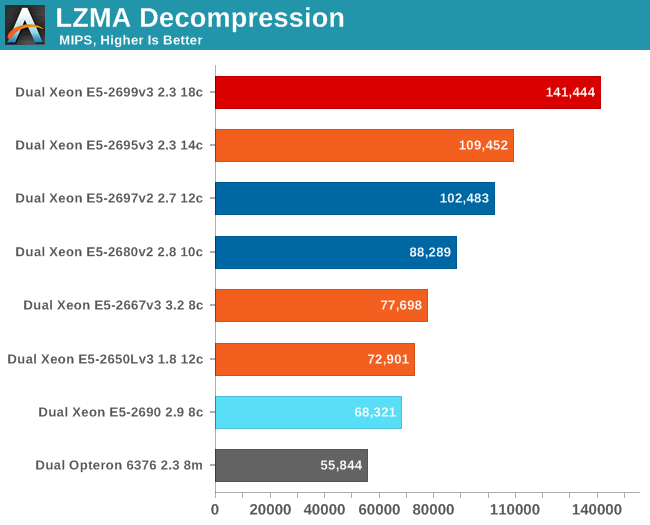 LZMA decompression