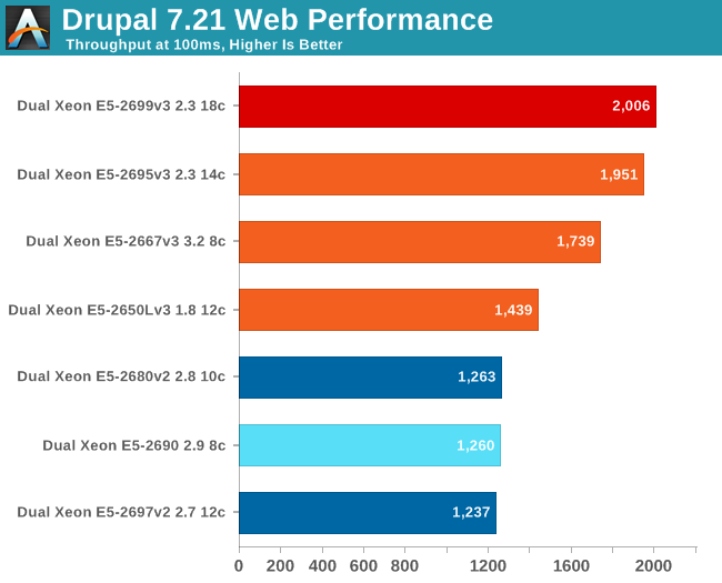 Drupal 7.21 web performance