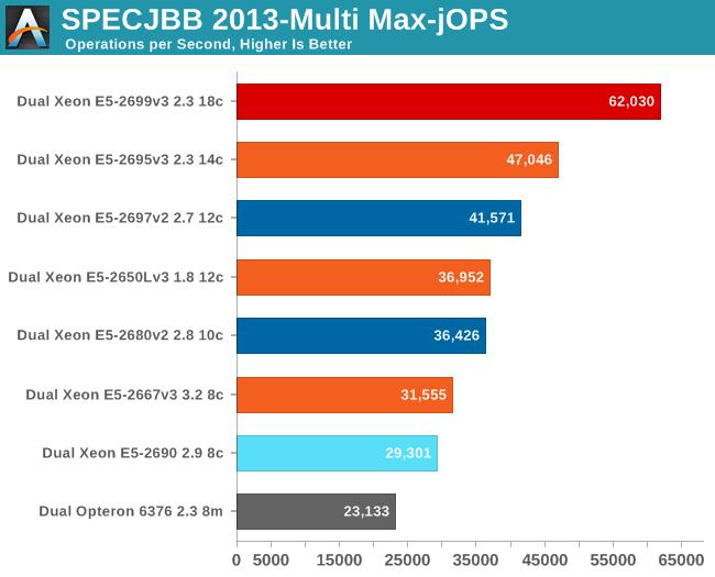 SPECJBB 2013-Multi max-jOPS