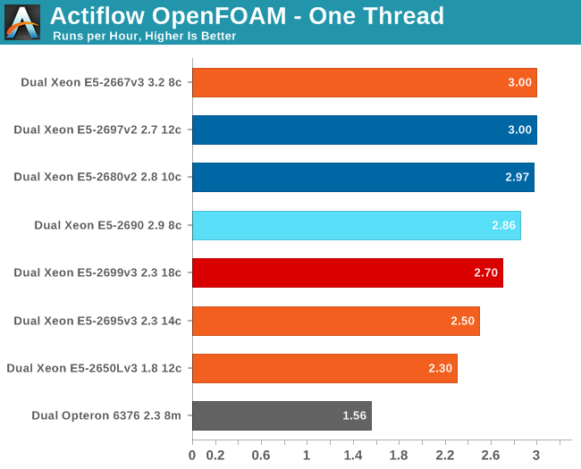 HPC: OpenFoam - Intel Xeon E5 Version 3: Up to 18 Haswell EP Cores