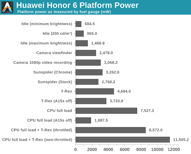 Huawei Honor 6 Platform Power