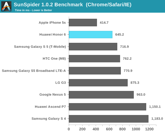 SunSpider 1.0.2 Benchmark  (Chrome/Safari/IE)