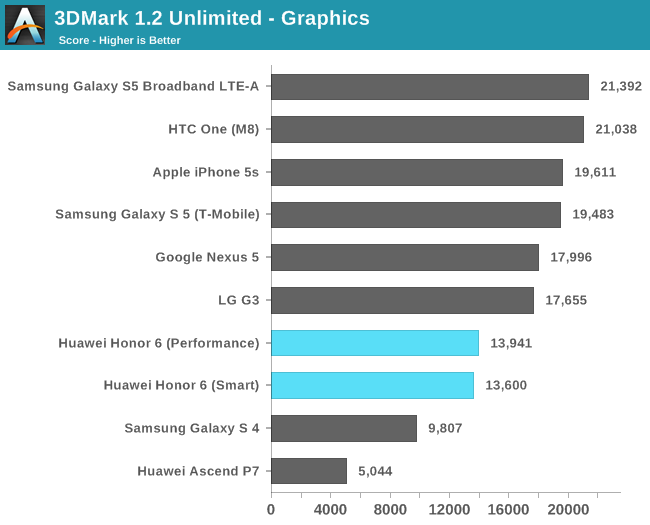 GPU performance - Huawei Honor 6 Review