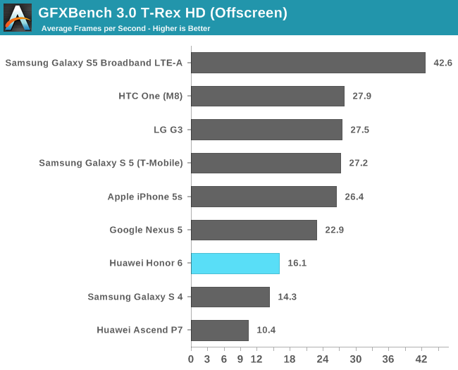 GFXBench 3.0 T-Rex HD (Offscreen)