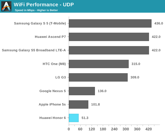 WiFi & Storage Performance - Huawei Honor 6 Review