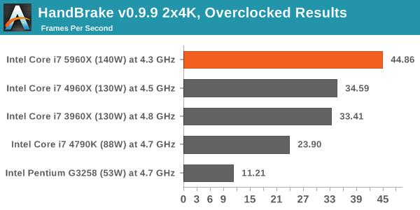 HandBrake v0.9.9 2x4K, Overclocked Results
