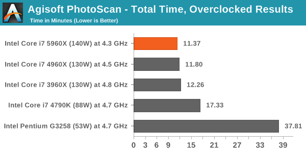 Agisoft PhotoScan - Total Time, Overclocked Results